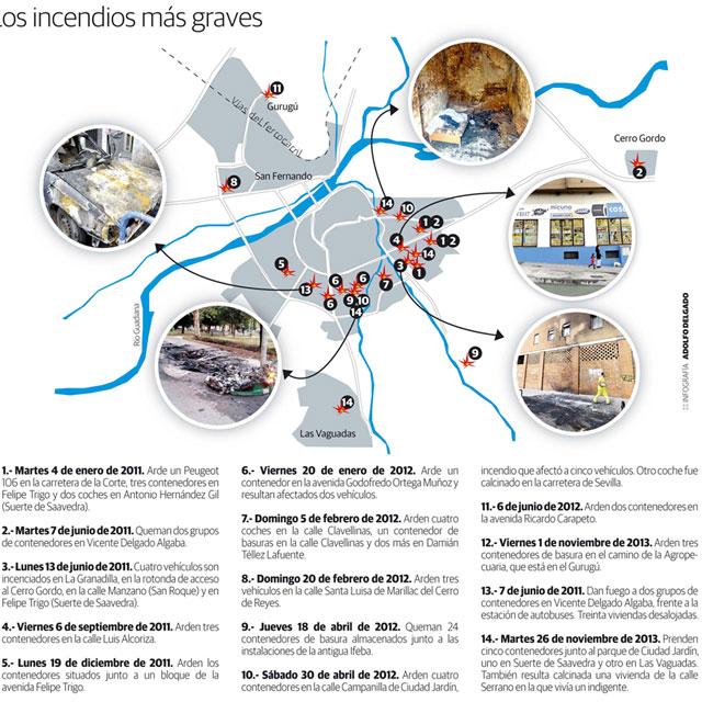Incendios graves en Badajoz